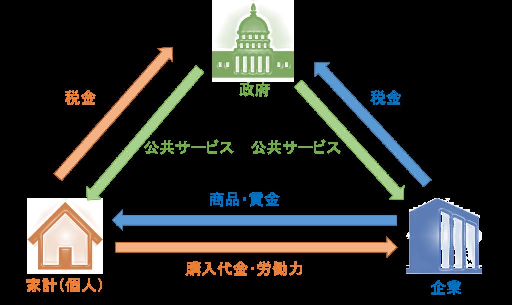 第二章-5 日本政府の推進する国民を貧困化させる経済政策とは ...